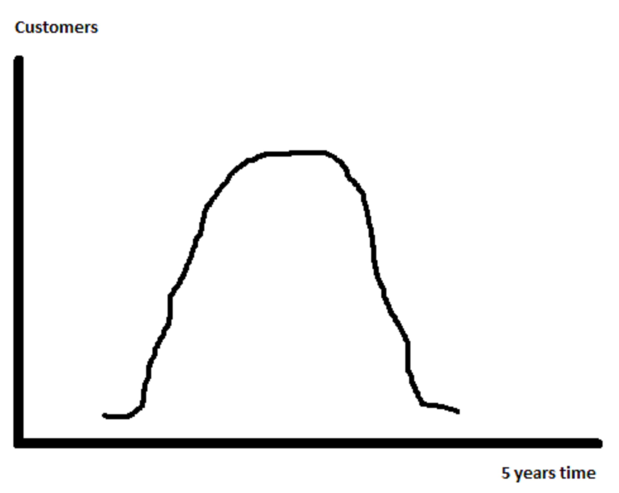 Bell Curve: It takes 5 years for the public to see if you really offer a true value.